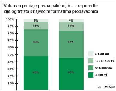 deterdzenti-pakiranja-prodaja-graf
