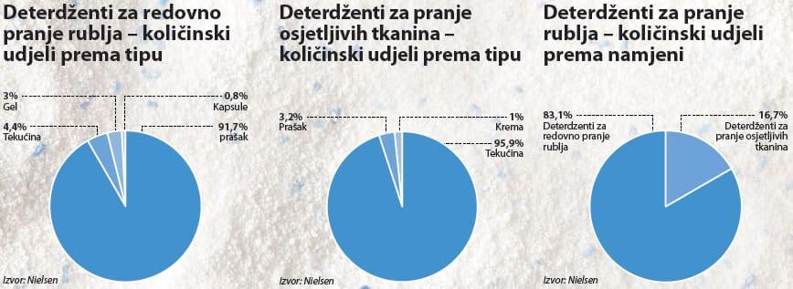 deterdzenti-rublje-graf-002