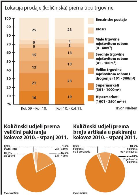 energetski-napici-kolicinska-prodaja-graf