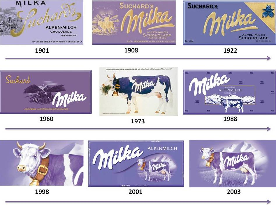 evolution_milka