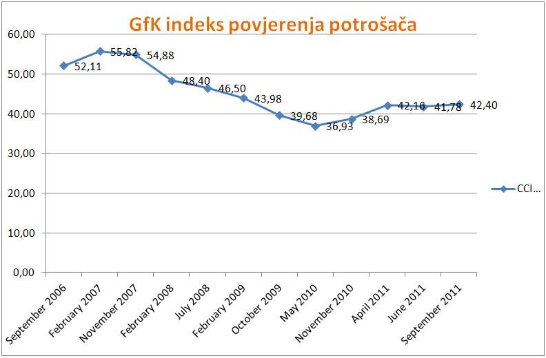gfk-indeks-povjerenja-potrosaca-graf-001