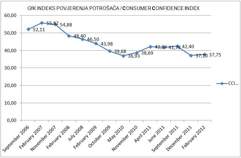 gfk-povjerenje-potrosaca-2006-2012-graf001