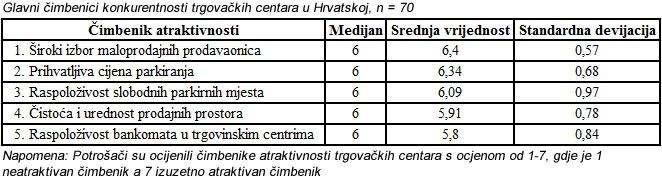 glavni-cimbenici-konkurentnosti-trgovackih-centara-u-hrvatskoj-graf-003