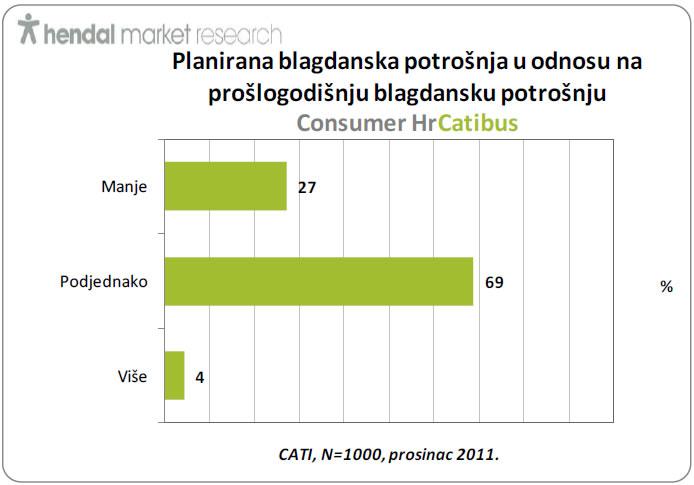 hendal-planirana-blagdanska-potrosnja-graf-001