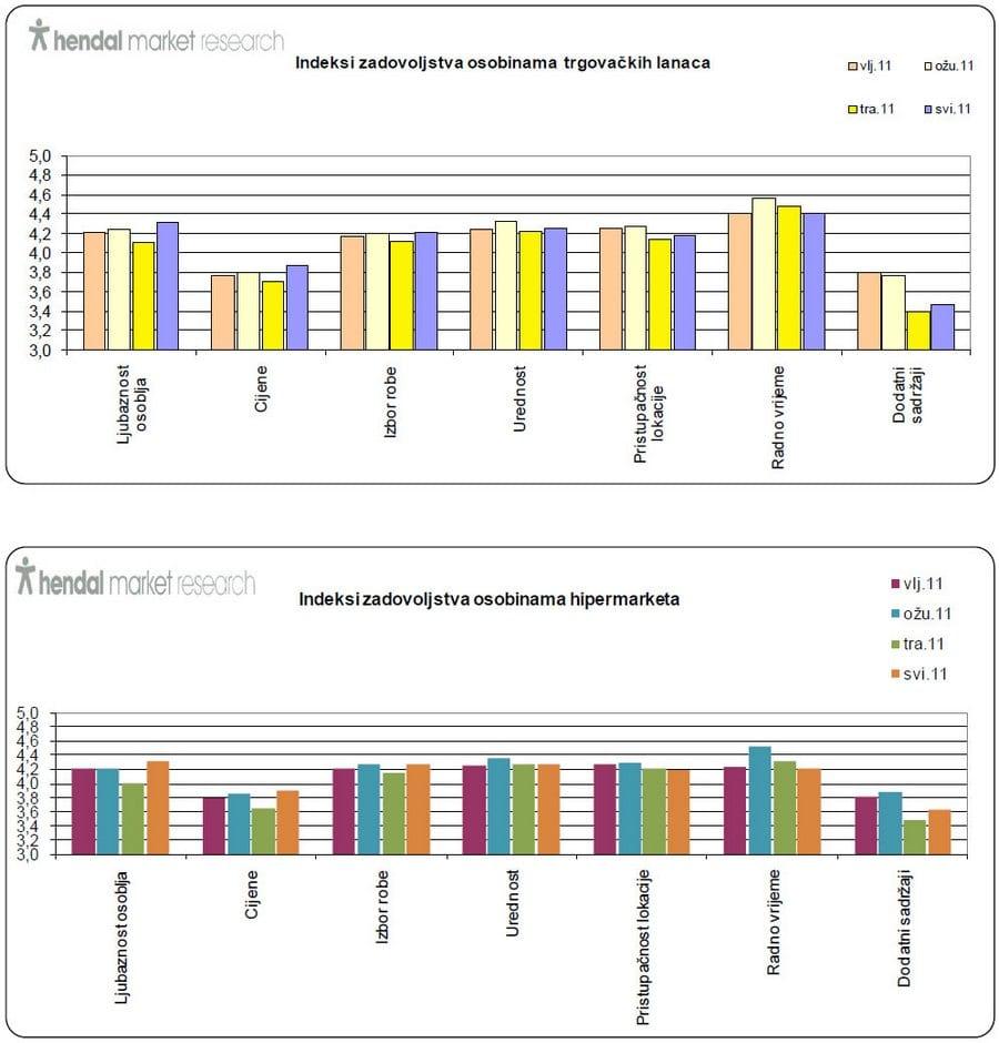 indeks-zadovoljstva-trgovackim-lancima-graf-002