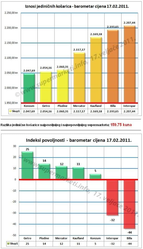 indeksi-povoljnosti-2011-01-20-large