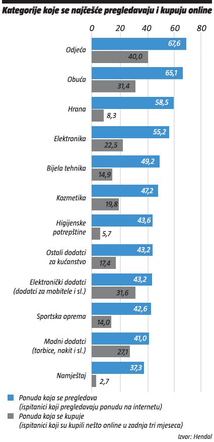 kategorije koje se najcesce pregledavaju i kupuju online