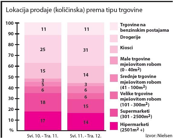 kondomi-i-lubrikanti-lokacija-prodaje-graf-001