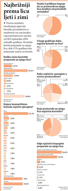 kreme-za-lice-kategorija-graf-anketa-large
