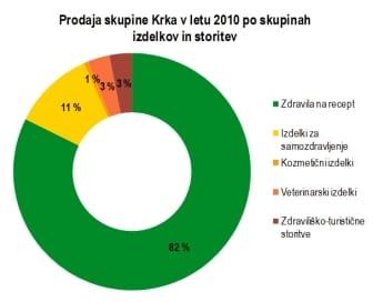 krka-prodaja-2010-midi