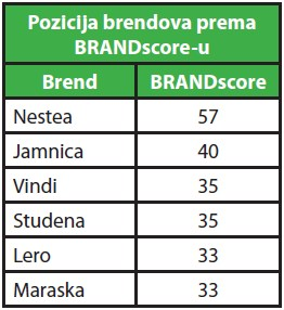 ledeni-cajevi-pozicija-brendova-brandscore-tablica-001