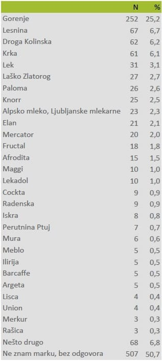 made-in-slovenija-anketa-brendovi-large