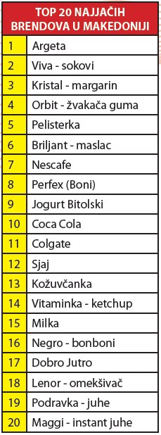 makedonija-top25-brendova