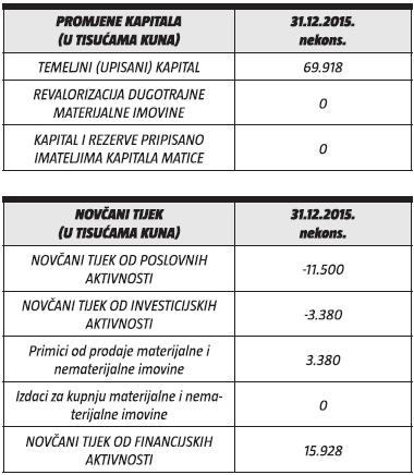 maraska-promjena-kapitala-novcani-tijek