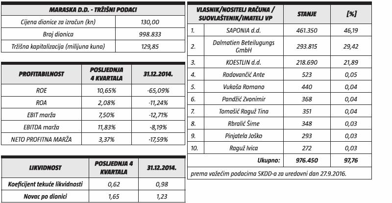 maraska-trzisni-podaci-profitabilnost-likvidnost-vlasnik-nositelj-racuna