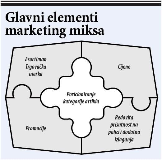 marketing-miks-elementi-large