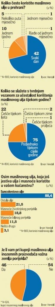 maslinovo-ulje-potrosnja-graf-left