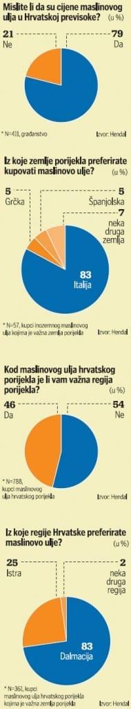 maslinovo-ulje-potrosnja-graf-right