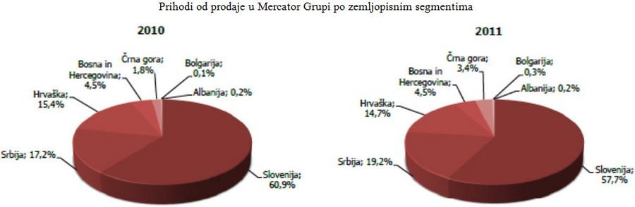 mercator-grupa-rezultati-2011-graf