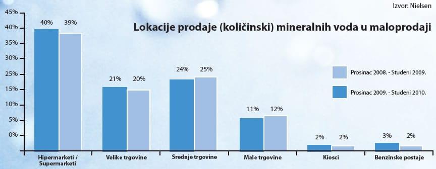 mineralne-vode-lokacija-prodaje-graf-large