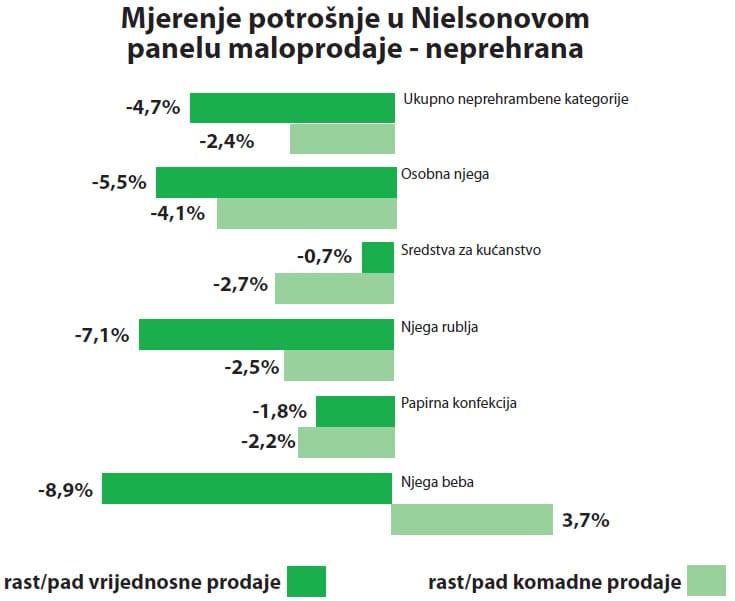 nielsen-panel-maloprodaje-neprehrana-large