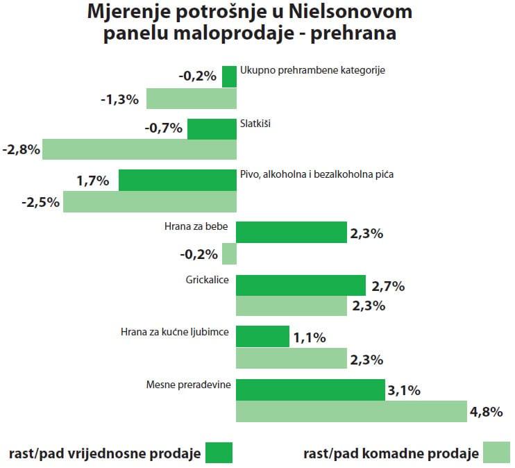 nielsen-panel-maloprodaje-prehrana-large