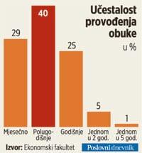 obuka-u-trgovini-graf-studeni-2010