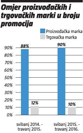 omjer-proizvodackih-trgovackih-marki-u-broju-promocija