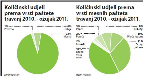 pastete-kolicinska-prodaja-graf-large