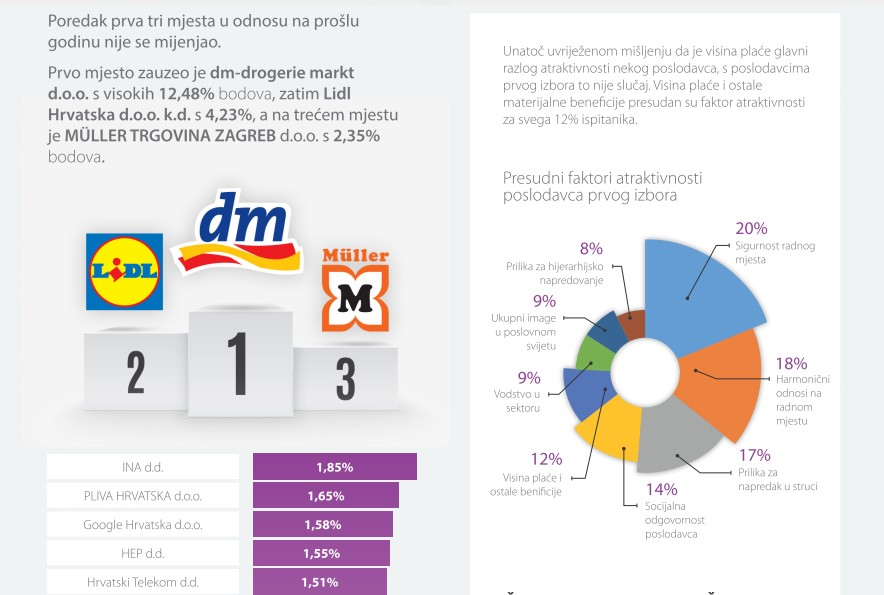 poslodavci-infografika-moj-posao