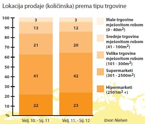praskasti-instant-napici-lokacija-prodaje-graf-001