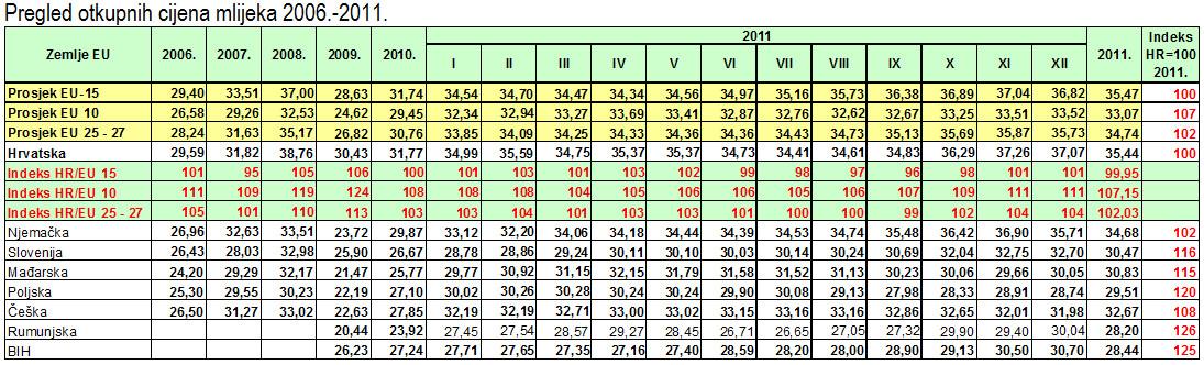 pregled-otkupnih-cijena-mlijeka-tablica-001