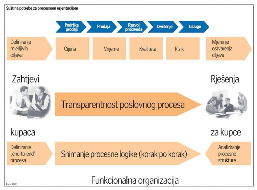 procesna-orijentacija-large