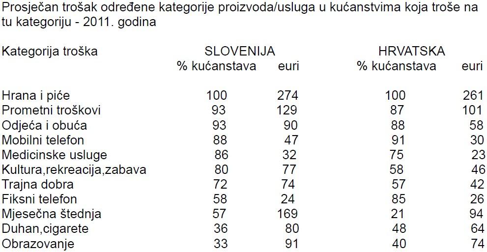 prosjecan-trosak-odredene-kategorije-proizvoda-usluga-hrvatska-slovenija-tablica