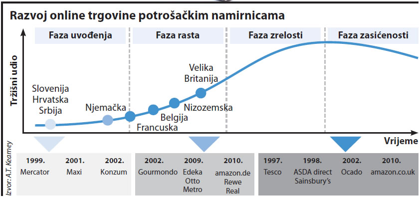 razvoj-online-trgovine-2011-graf-001