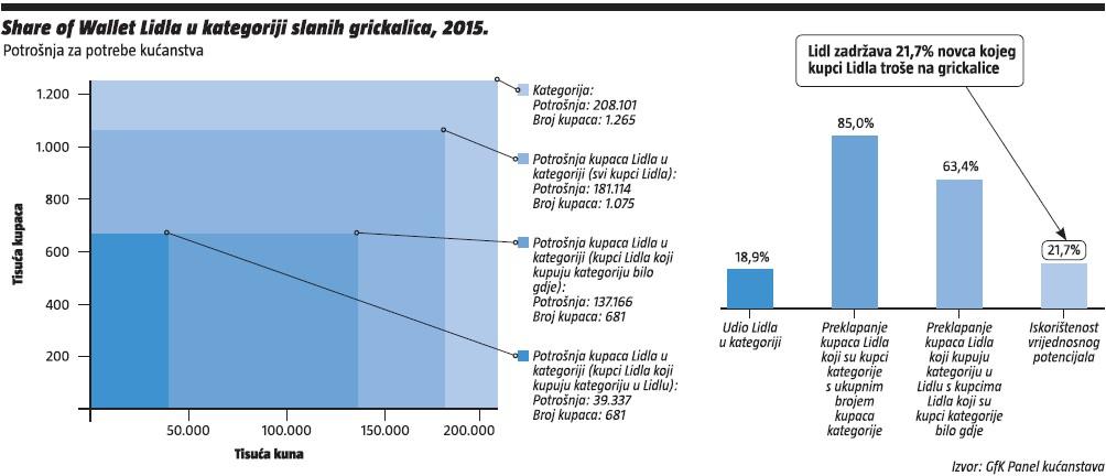 share of wallet - slane grickalice