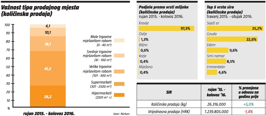 sir-analiza-kategorije-vaznost-tipa-prodajnog-mjesta