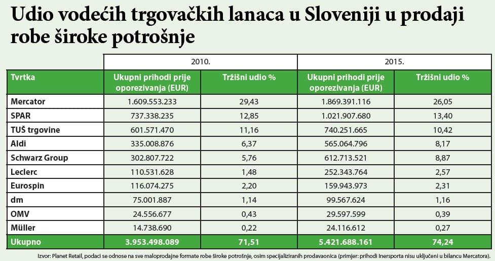 slovenija-maloprodaj-graf-large