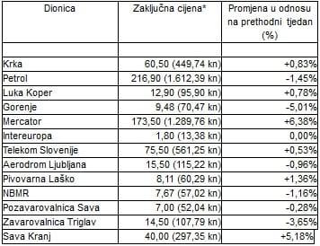 slovenska-burza-cijene-dionica-lipanj-2011