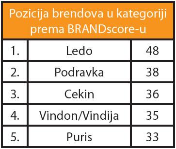 smrznuta-gotova-jela-brandscore-graf001