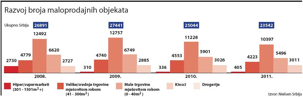 srbija-razvoj-broja-maloprodajnih-objekata-graf-001