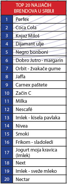 srbija-top-20-brendova-valicon-tablica