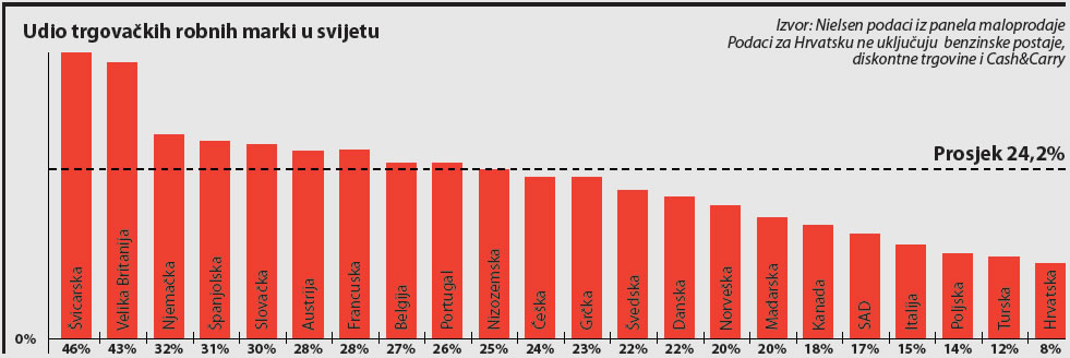 trgovacke-marke-udio-svijet-graf-wide