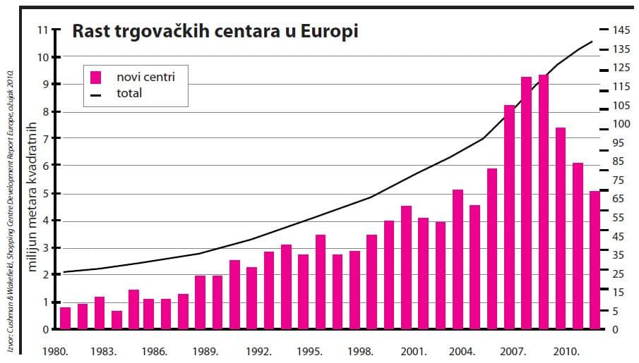 trgovacki-centri-europa-graf