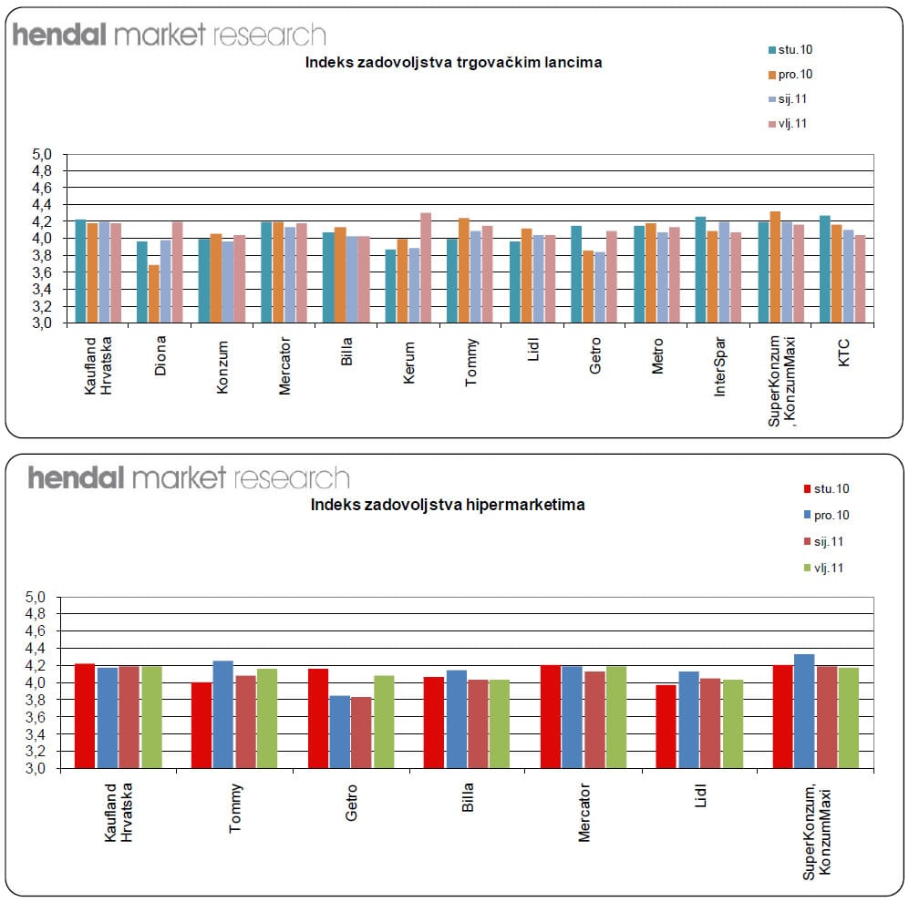 trgovacki-lanci-hendal-graf-001-large