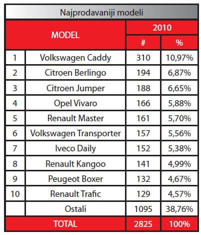 vozila-modeli-prodaja-graf