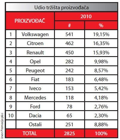 vozila-proizvodaci-udio-graf